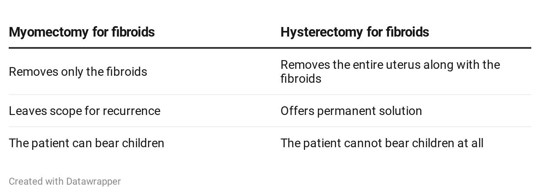 myomectomy vs hysterectomy, Uterine Fibroids, Fibroids myomectomy vs hysterectomy fibroids, Uterine Fibroids removal, Fibroids Treatment, laparoscopic myomectomy for fibroid removal, myomectomy for large fibroid, hysterectomy for fibroids, Uterine Fibroids Treatment