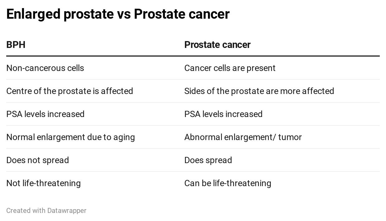 bph vs prostate cancer symptoms