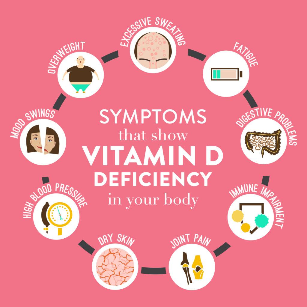 Vitamin D Deficiency,low vitamin D